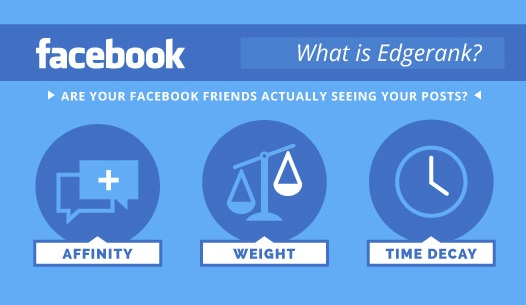 Facebook-Edge-Rank