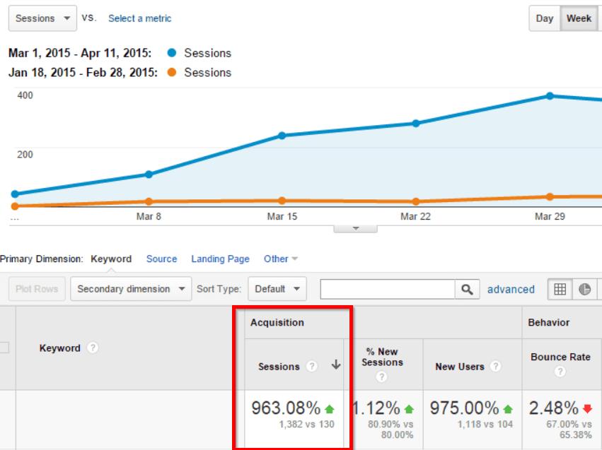 organic-search-engine-traffic-comparison