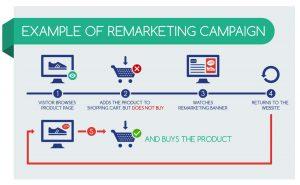 remarketing-campaign