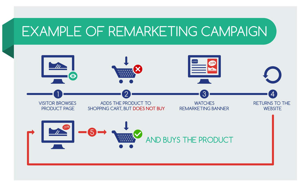 remarketing-campaign