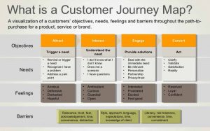customer-journey