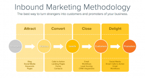 Inbound-Marketing-Funnel-HubSpot