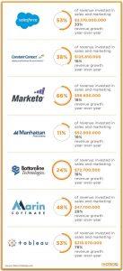SaaS-Marketing-Spend