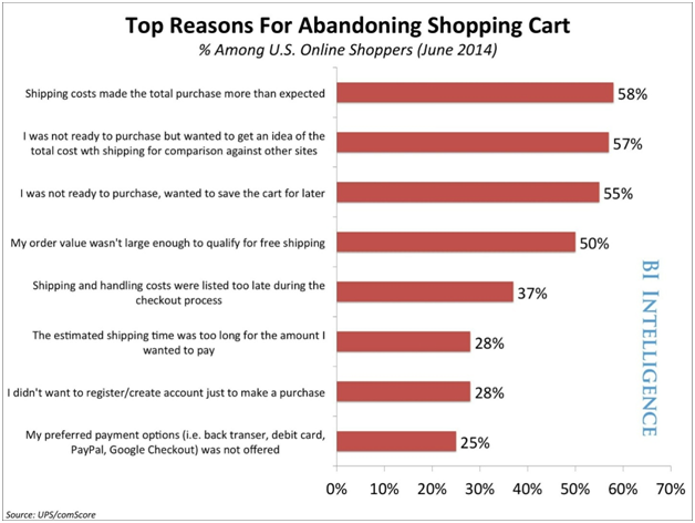 reasons-cart-abandonment