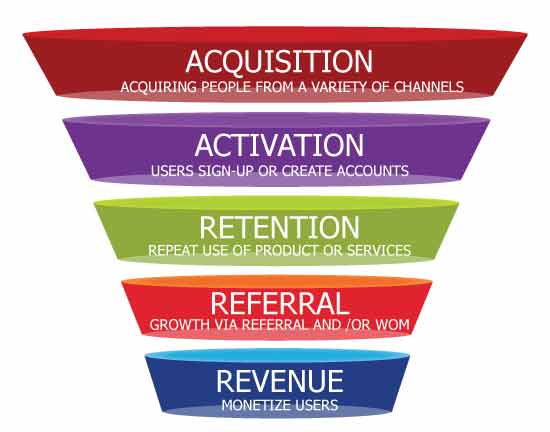 Growth-Hacking-Funnel-NeilPatel