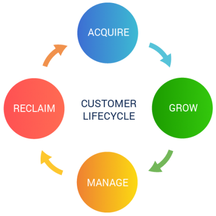 customer-life-cycle